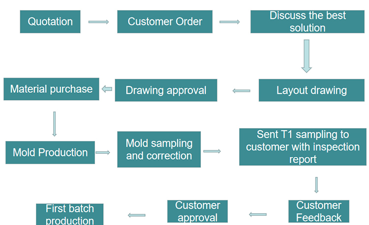 Mold transaction process